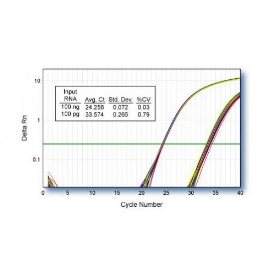qScript cDNA Supermix (100 rxns)